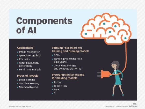 Artificial intelligence components
