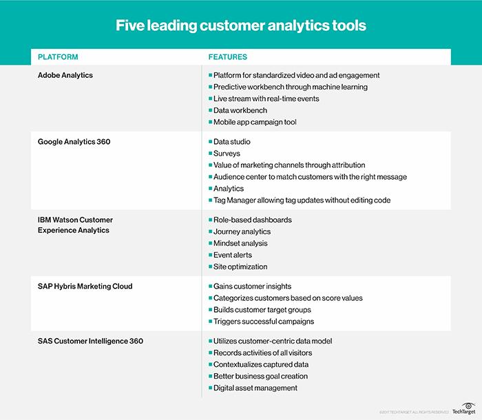 What is customer analytics (customer data analytics