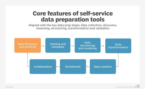 Main features of self-service data prep tools