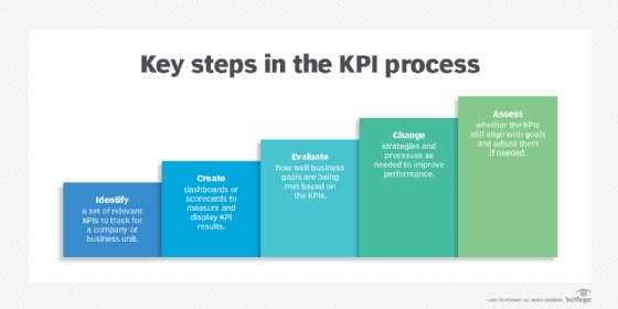 Key steps in setting and using KPIs