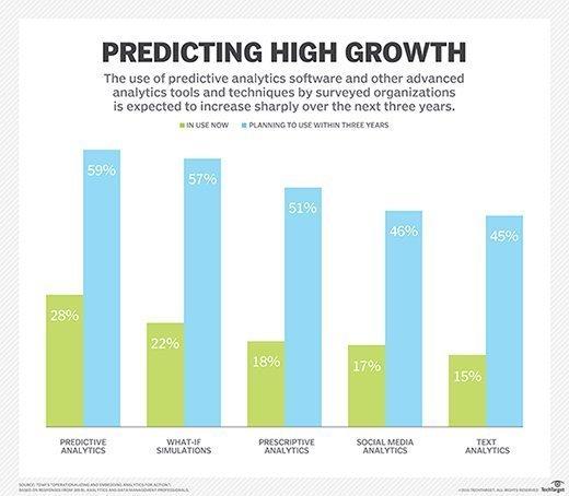 Predicting high growth chart