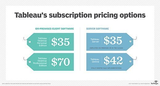 Tableau Software's monthly subscription prices