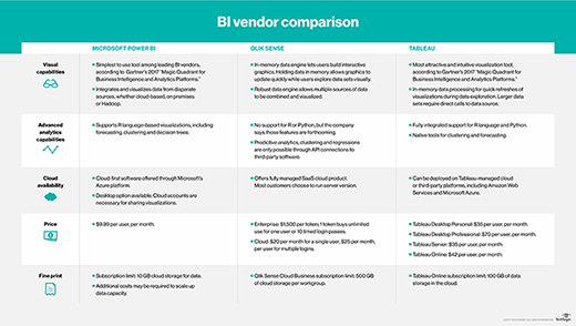 Self-service BI vendor comparison