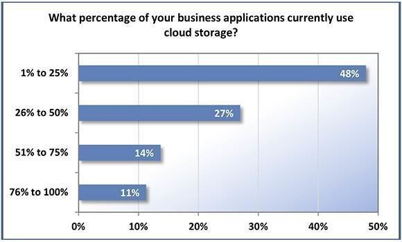 apps using cloud storage