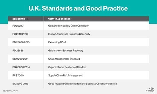 U.K. Standards and Good Practices