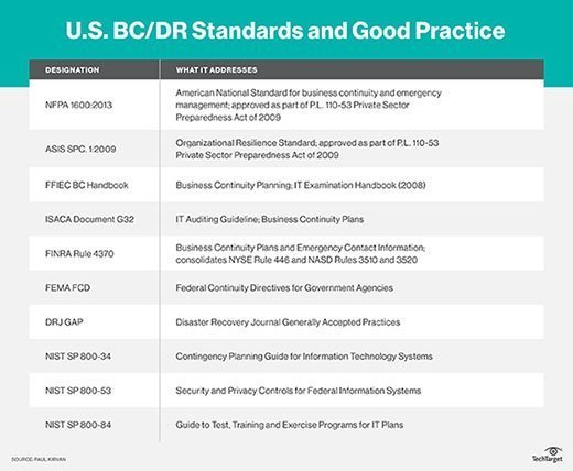 U.S. BC/DR Standards and Good Practices