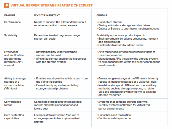Virtual server storage checklist