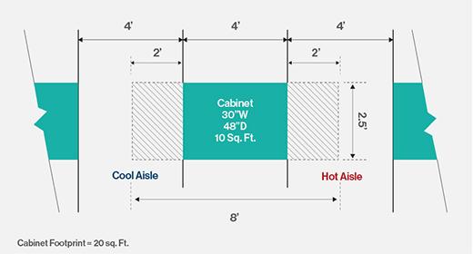 Data center cabinet measurements.