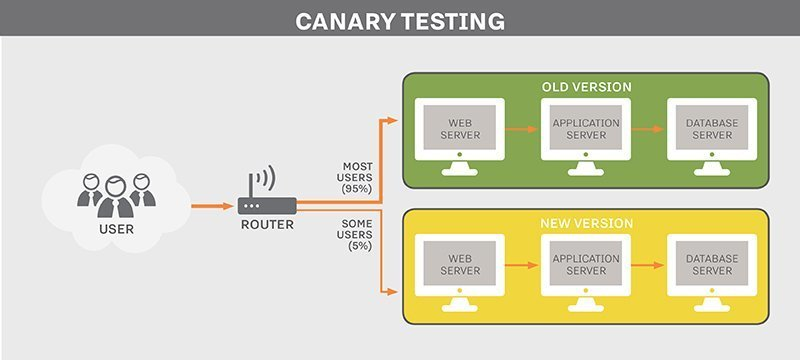 In canary testing, a small subset of traffic serves as a test for updates. If anything in the update causes problems, it alerts the IT team before a large group of users feel the effects.