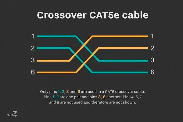 network crossover cable wiring diagram wiring diagram and hernes lan cable wiring diagram schematics and diagrams