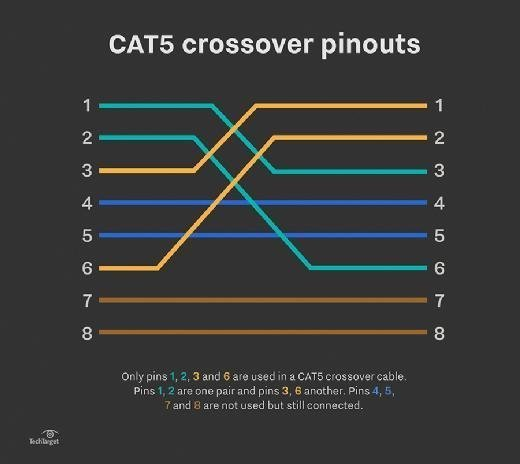 how to set up a cat5 utp crossover cable