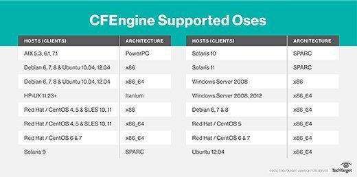 CFEngine supported OSes