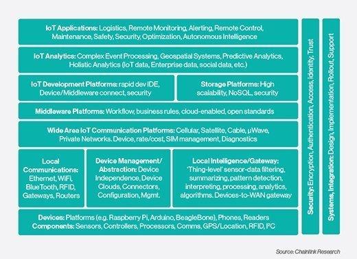 ChainLink IoT platforms