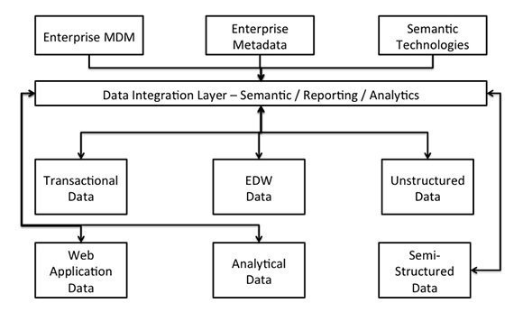 Semantic layer integration for data visualization