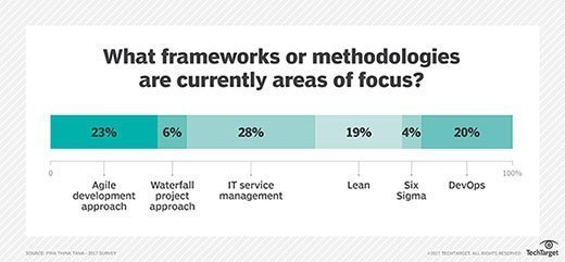 What frameworks or methodologies are currently areas of focus?