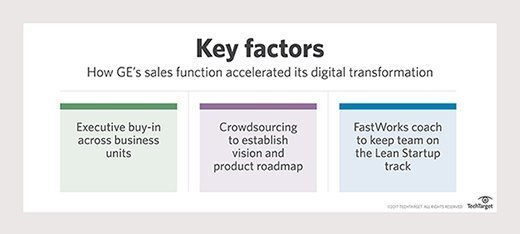 Chart showing the key factors behind GE's accelerated sales transformation