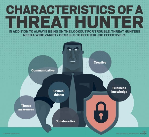 Qualities of an effective threat hunting mindset.