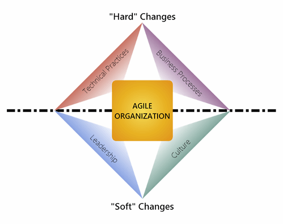 4AA model of business agility