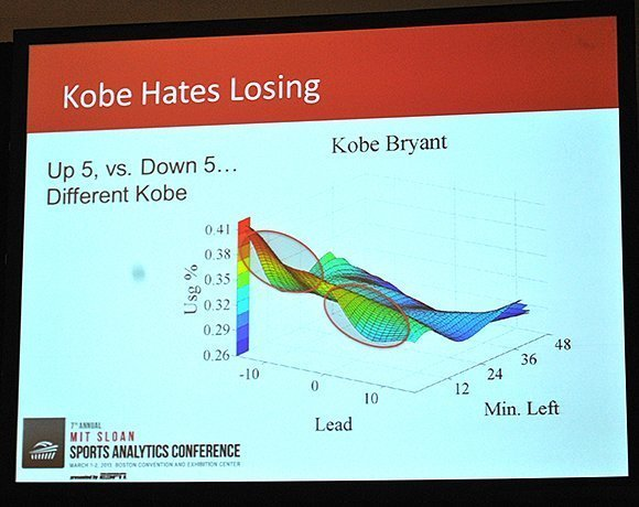 Ever wondered why it seems like Kobe Bryant shoots the ball more when his team is down? Turns out the data backs up the eyeball test.