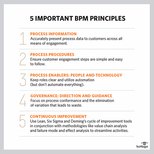 Five critical BPM principles