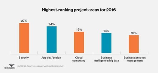 Highest-ranking project areas for 2016