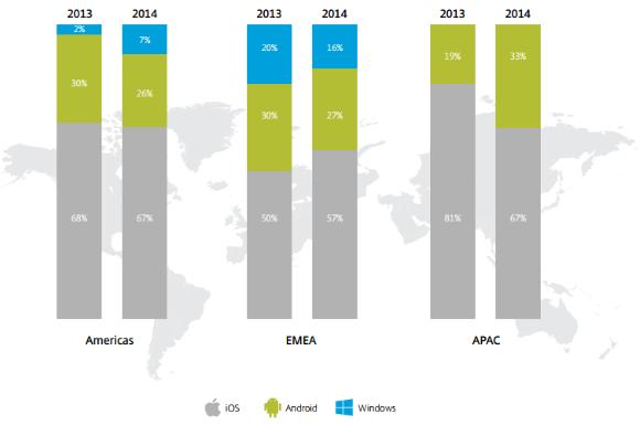 Citrix mobile analytics report