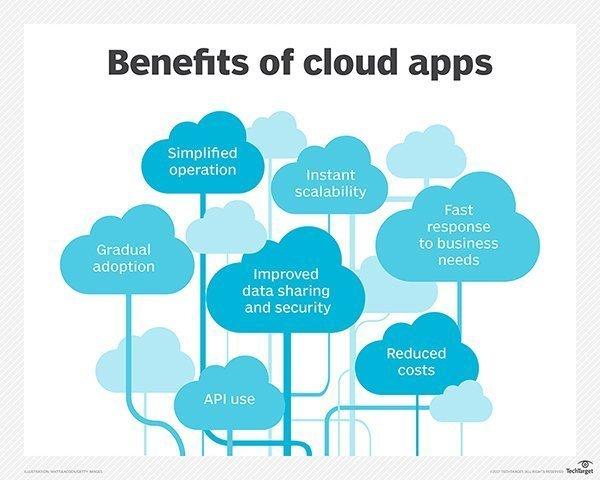 Benefits of cloud apps