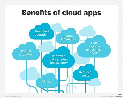 Benefits of cloud apps