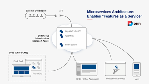 DNN's microservices architecture enables customers to receive application updates through a concept the company calls
