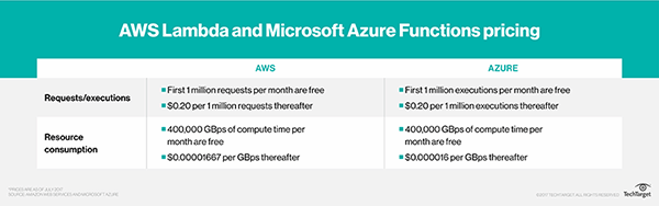 AWS Lambda and Microsoft Azure Functions pricing