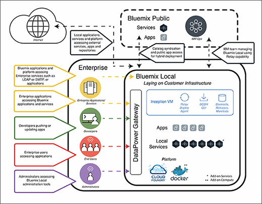 IBM Bluemix design