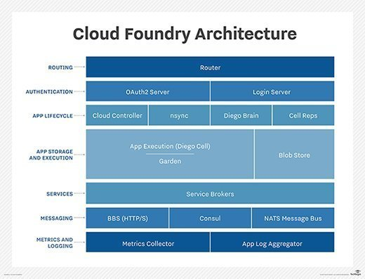 Cloud Foundry components architecture