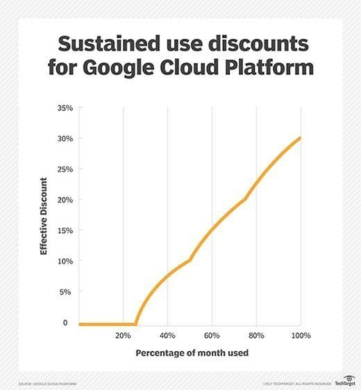 GCP users can qualify for sustained use discounts.