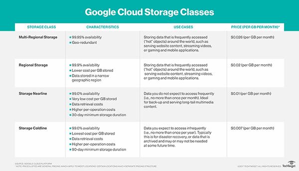 Google Cloud Storage Cles Comparison