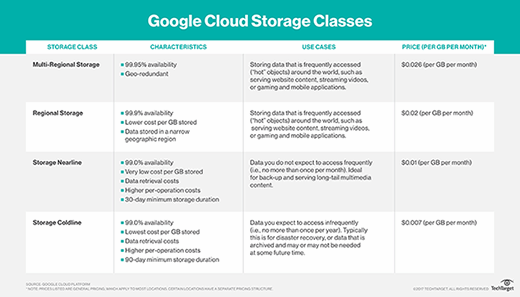 Comparison of Google Cloud Storage classes