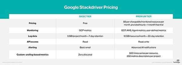 Google Stackdriver service basic premium tier pricing