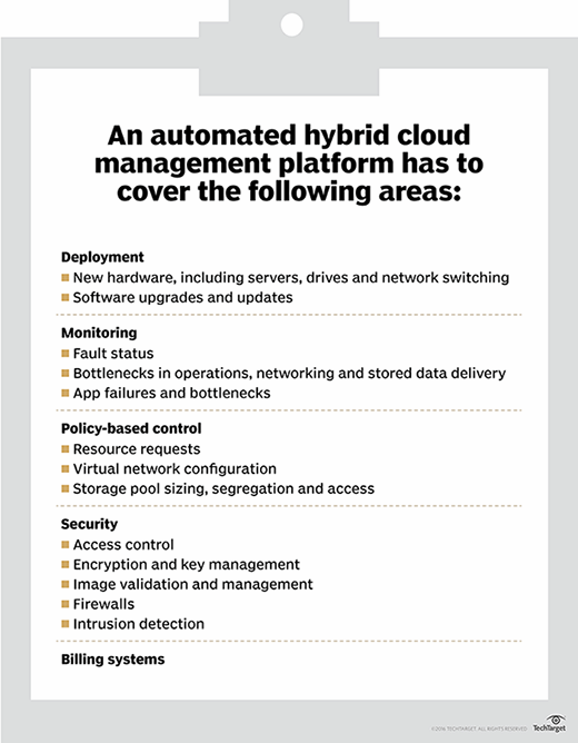 Automated hybrid cloud management and its primary functions