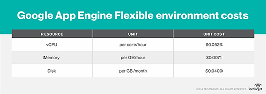 Google App Engine Flexible environment costs