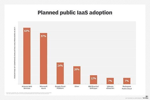 Chart showing public cloud adoption trends