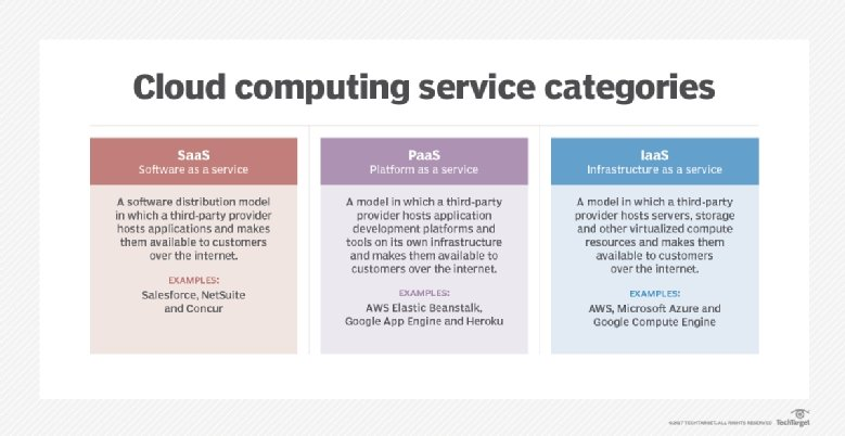 what is platform as a service paas definition from whatis com three cloud services models compare cloud computing service models