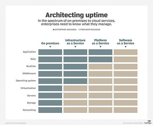 enterprise- vs. provider-managed areas