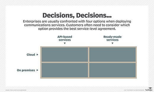 Options when deploying communications services