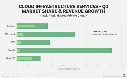 Cloud Provider Infrastructure Services