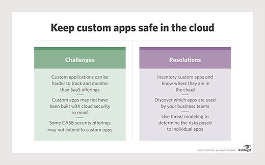 Keep custom apps safe in the cloud