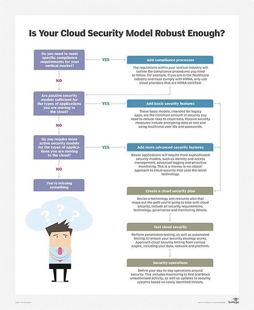 cloud security flow chart