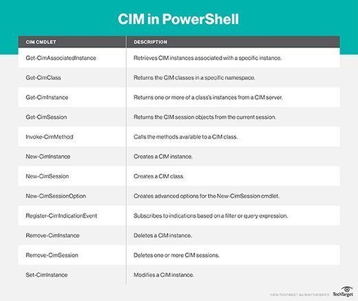 New cmdlets with CIM integration
