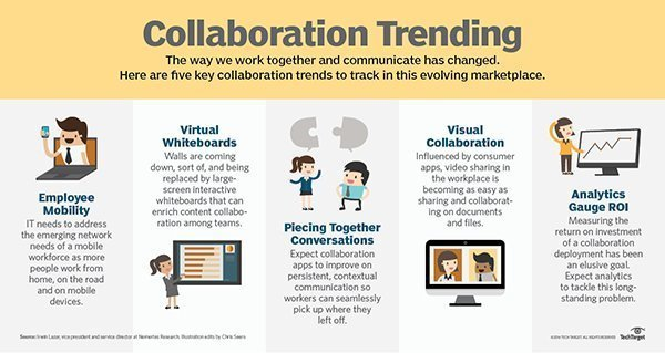 New habits reshape collaboration in the workplace