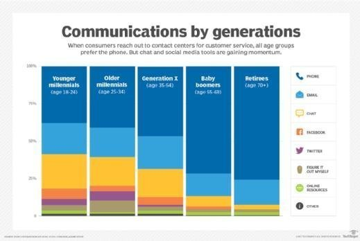 Communications by generations