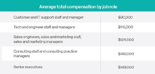 average total compensation by job role