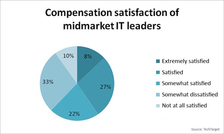 Compensation satisfaction of midmarket IT leaders